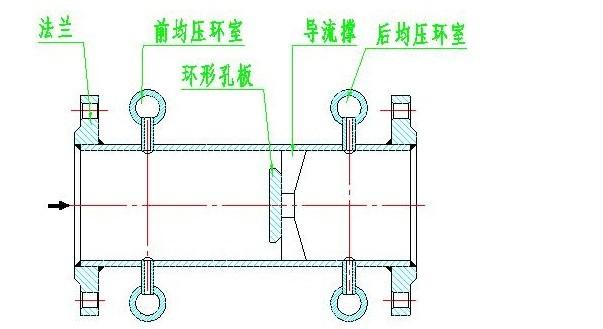 结构形式       环形孔板装置采用均压环取压,外形结构见下图